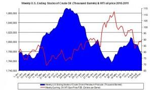 Weekly U.S. Ending Stocks Crude Oil and WTI spot oil price 2011 September 22