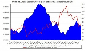 Weekly U.S. Ending Stocks Crude Oil and WTI spot oil price 2011 September 9