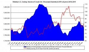 Weekly U.S. Ending Stocks Crude Oil and WTI spot oil price 2011 September 9