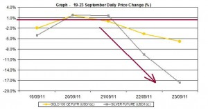 current gold price and silver prices chart 19-23 September 2011 percent change