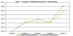 current gold prices and silver prices chart 29 August- 2 September  2011