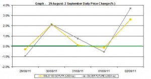 current gold prices and silver prices chart 29 August- 2 September 2011 percent change