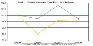 current gold prices and silver prices chart  6-9  September  2011