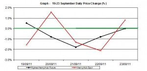 natural gas SPOT price chart - percent change Henry Hub  19-23 September 2011