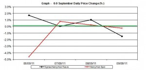 natural gas SPOT price chart - percent change Henry Hub  6-9  September 2011