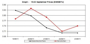 natural gas price Henry Hub chart -   19-23 September 2011