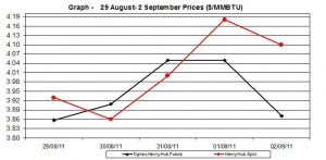 natural gas price Henry Hub chart -  29 August- 2 September 2011