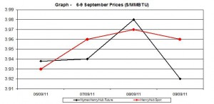 natural gas price Henry Hub chart -   6-9 September 2011