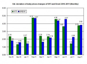 standard deviation of the spot oil prices  WTI and Brent spot oil 2010-2011 (Monthly) AUGUST September 4