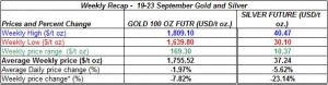 table Current gold price and silver prices -   19-23  September  2011