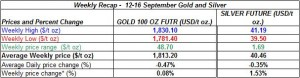 table Current gold prices and silver prices -   12-16  September  2011