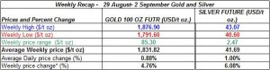 table Current gold prices and silver prices -  29 August- 2 September  2011