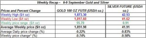 table Current gold prices and silver prices -   6-9  September  2011
