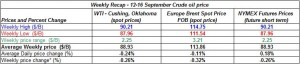 table crude spot oil prices - 12-16 September  2011