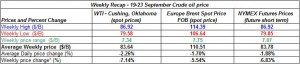 table crude spot oil price - 19-23 September  2011