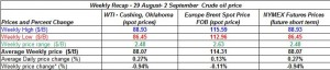 table crude spot oil prices -29 August- 2 September  2011