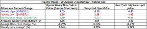 table natural gas spot price Henry Hub -  29 August- 2 September 2011