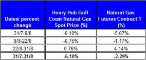 table percent change Natural gas spot price future (Henry Hub) August 2011 September 4