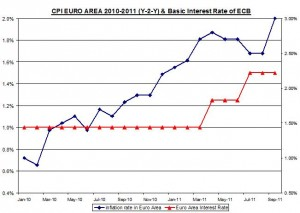 CPI EURO AREA 2008-2011 (Y-2-Y) & Basic Interest Rate of ECB October 3