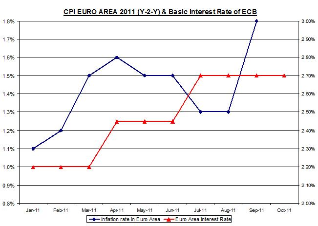 CPI EURO AREA 2008-2011 (Y-2-Y) & Basic Interest Rate of ECB October 6