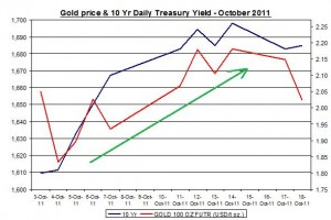Chart Gold Price and 10 Yr Daily Treasury Yield October 2011 October 19