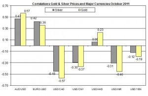 Correlation Gold & Silver Prices and EURO USD October 2011 28 October