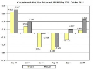 Correlation Gold & Silver Prices and S&P500 APRIL October 2011 24 October