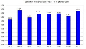 Correlations Gold & Silver Prices Dec 2010- September 2011