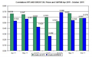 Correlations wti and Brent spot oil prices with S&P500 April  October 19 2011