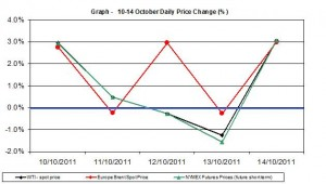 Crude spot oil price chart WTI Brent oil - percent change   10-14 October 2011