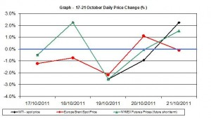 Crude spot oil price chart WTI Brent oil - percent change   17-21 October 2011