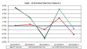 Crude spot oil price chart WTI Brent oil - percent change   24-28 October 2011