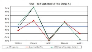 Crude spot oil price chart WTI Brent oil - percent change  26-30 September 2011