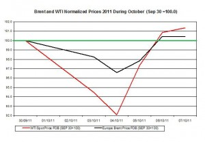 Crude spot oil price forecast 2011 Brent oil and WTI spot oil  2011 October 10