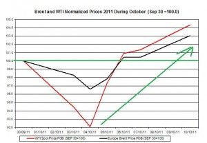 Crude spot oil price forecast 2011 Brent oil and WTI spot oil  2011 October 11