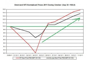 Crude oil prices outlook 2011 Brent oil and WTI spot oil  2011 October 12