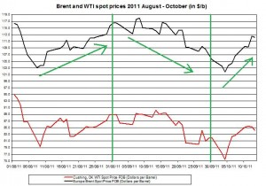 Crude spot oil price forecast 2011 Brent oil and WTI spot oil  2011 October 14