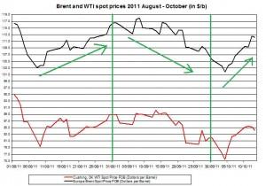 Crude spot oil price forecast 2011 Brent oil and WTI spot oil  2011 October 14