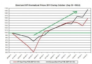 Crude spot oil price forecast 2011 Brent oil and WTI spot oil  2011 October 17