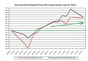 Crude spot oil price forecast 2011 Brent oil and WTI spot oil  2011 October 18