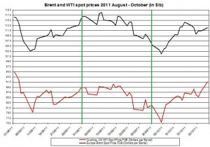 Crude spot oil price forecast 2011 Brent oil and WTI spot oil  2011 October 25