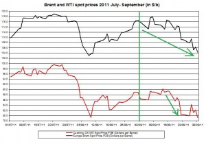 Crude spot oil price forecast 2011 Brent oil and WTI spot oil  2011 October 3