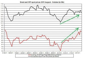 Crude spot oil price forecast 2011 Brent oil and WTI spot oil  2011 October 31