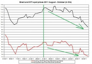 Crude spot oil price forecast 2011 Brent oil and WTI spot oil  2011 October 4