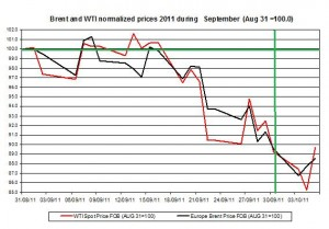 Crude spot oil price forecast 2011 Brent oil and WTI spot oil  2011 October 6