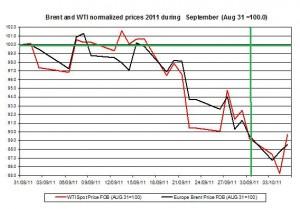 Crude spot oil price forecast 2011 Brent oil and WTI spot oil  2011 October 6