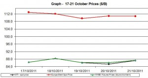 Crude spot oil prices WTI BRENT charts - 17-21 October   2011