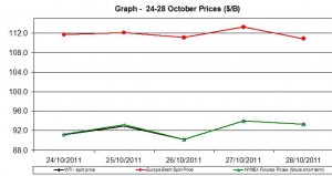 Crude spot oil prices WTI BRENT charts - 24-28 October   2011