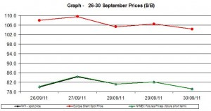 Crude spot oil prices WTI BRENT charts -  26-30 September  2011