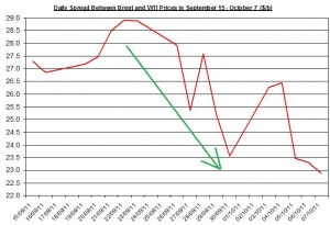 Difference between Brent and WTI crude spot oil price forecast 2011 October 10